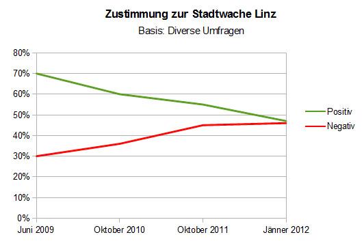 Grafik 6: Zustimmung zur Stadtwache Linz