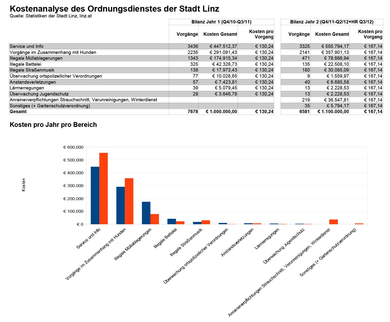 Kostenanalyse-Stadtwache-Linz-Jahr-1-und-2