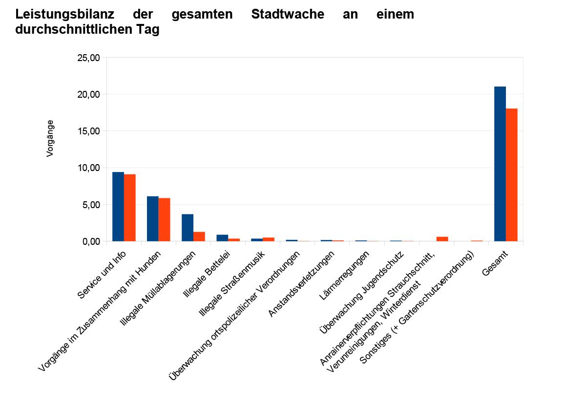 Leistungsaufschlüssel-Stadtwache-Linz-Jahr-1-und-2-Tagesdurchschnitt