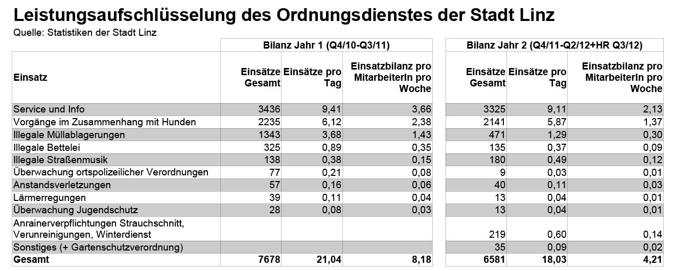 Leistungsaufschlüssel-Stadtwache-Linz-Jahr-1-und-2